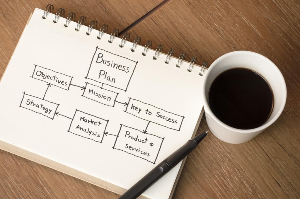 business plan breakdown